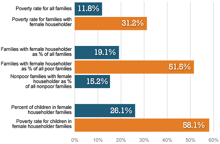 Single-mother families make up half of all households in poverty